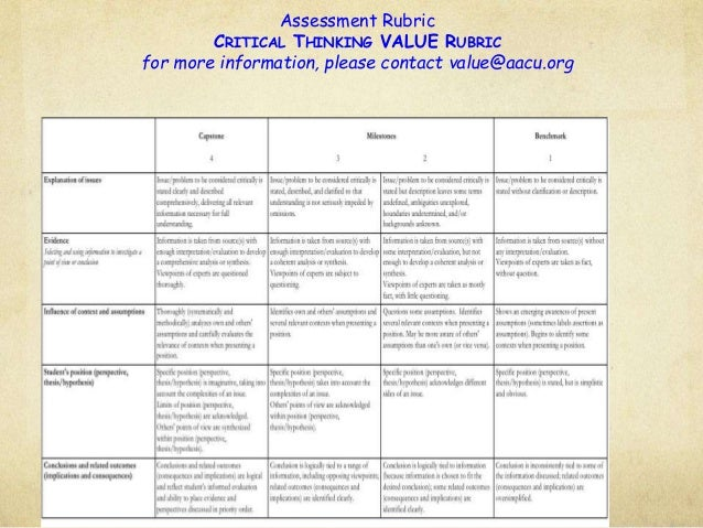 knowledge and understanding thinking communication application rubric