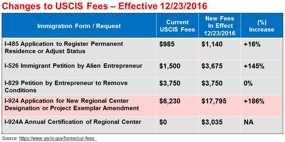 citizenship application fee for minors