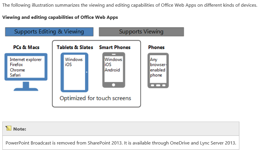 what is web application in sharepoint 2013
