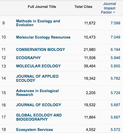 ecological applications impact factor 2015