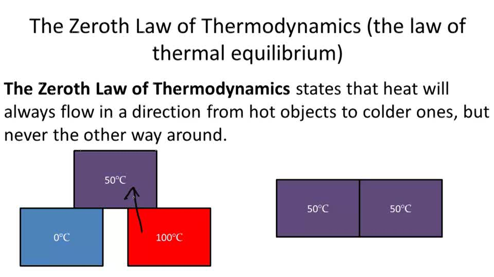 application of zeroth law of thermodynamics