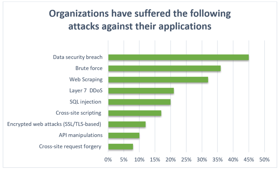 web application security research topics