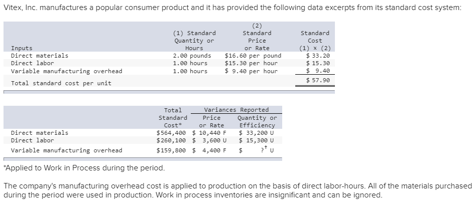 application of standard costing in business decisions