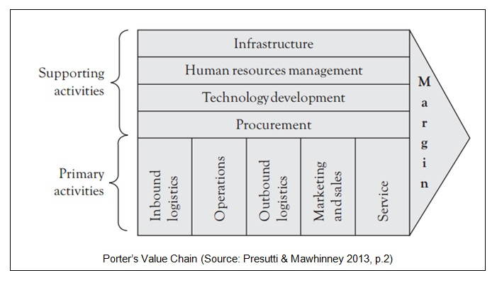 application of value chain analysis