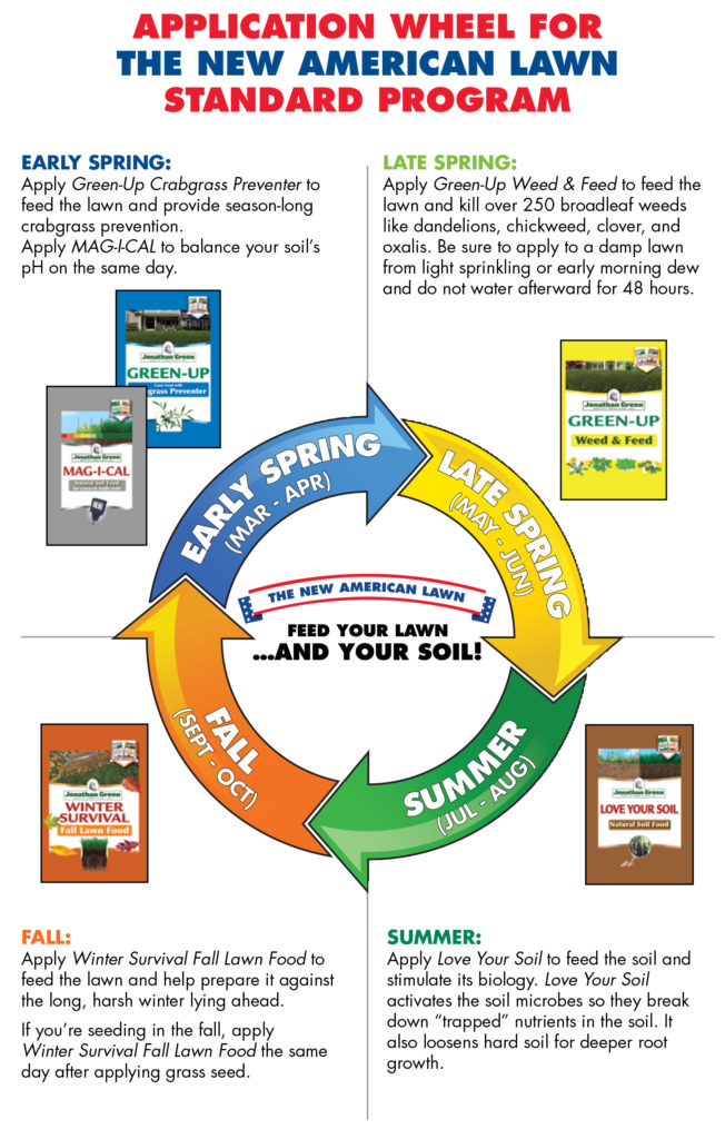scotts lawn care application schedule