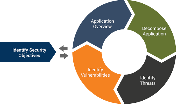 application security as a service