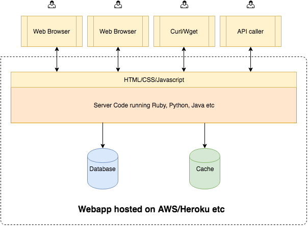 client server architecture web based application